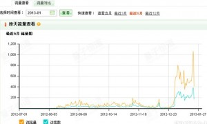 20天让死店流量涨100倍的过程_华美淘宝博客